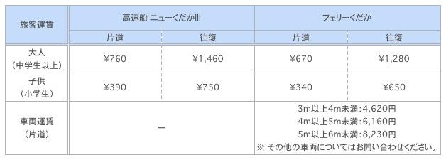久高島行きフェリーの料金表