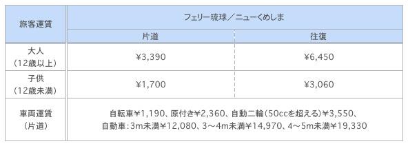 久米島行きフェリーの料金表