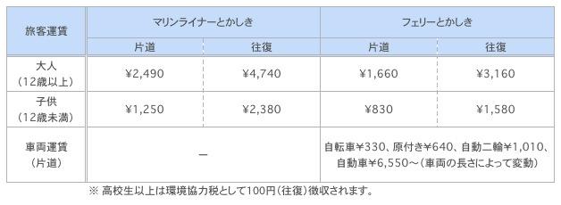 渡嘉敷島行きフェリーの料金表