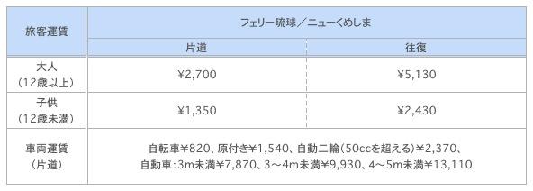 渡名喜島行きフェリーの料金表