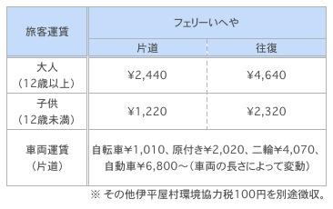 伊平屋島行きフェリーの料金表